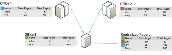 PaperCut中央報表提供分配的伺服器綜合報表。