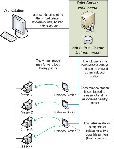 漫遊列印工作流程