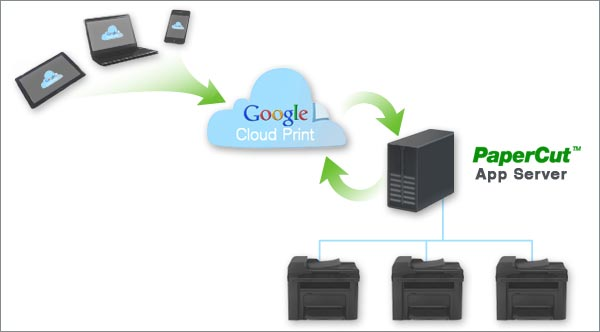 BYOD Print Management for Google Cloud Print provided by PaperCut.