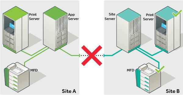 PaperCut影子伺服器保障列印資源的高可用性。