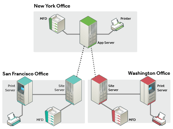 多地點、多伺服器彈性部署影子伺服器。