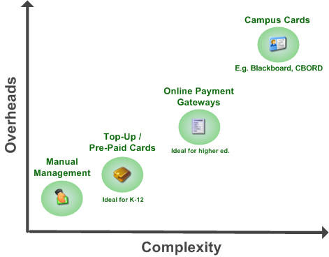 recharging-balance-cost-vs-complexity