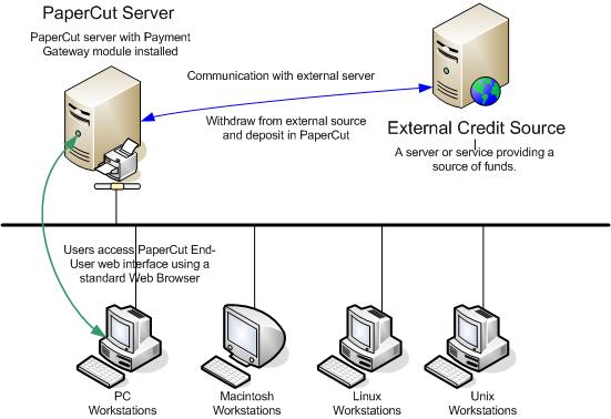 電子收款系統架構